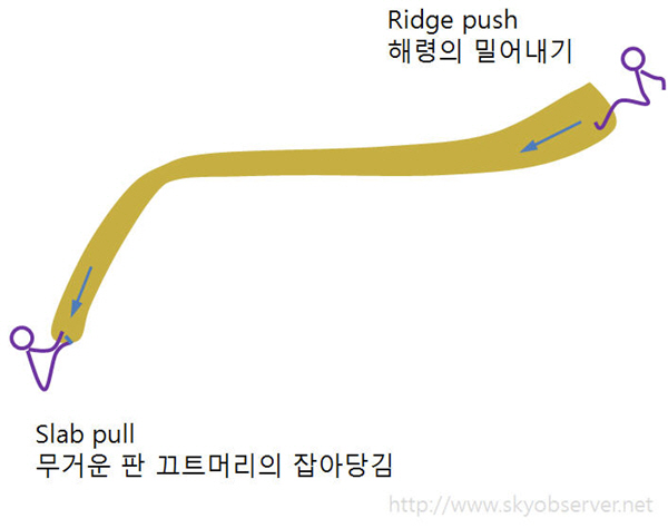 Copy of slab_pull_ridge_push.jpg